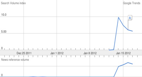 Costa Concordia Search Volume Index